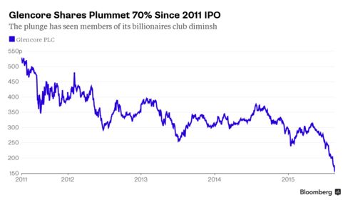 Glencore Since 2011 IPO