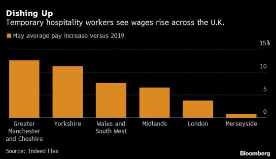 U.K. Wage Inflation Emerges With Post-Lockdown Staff Shortages