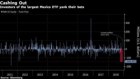 Mexico's Next President Is Creating More Volatility Than Trump