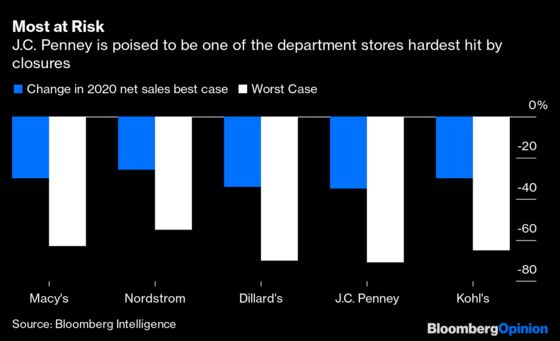 J.C. Penney Bankruptcy May Not Buy Enough Time