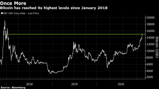 Bitcoin Extends Rally With Chart Watchers Eyeing $20,000
