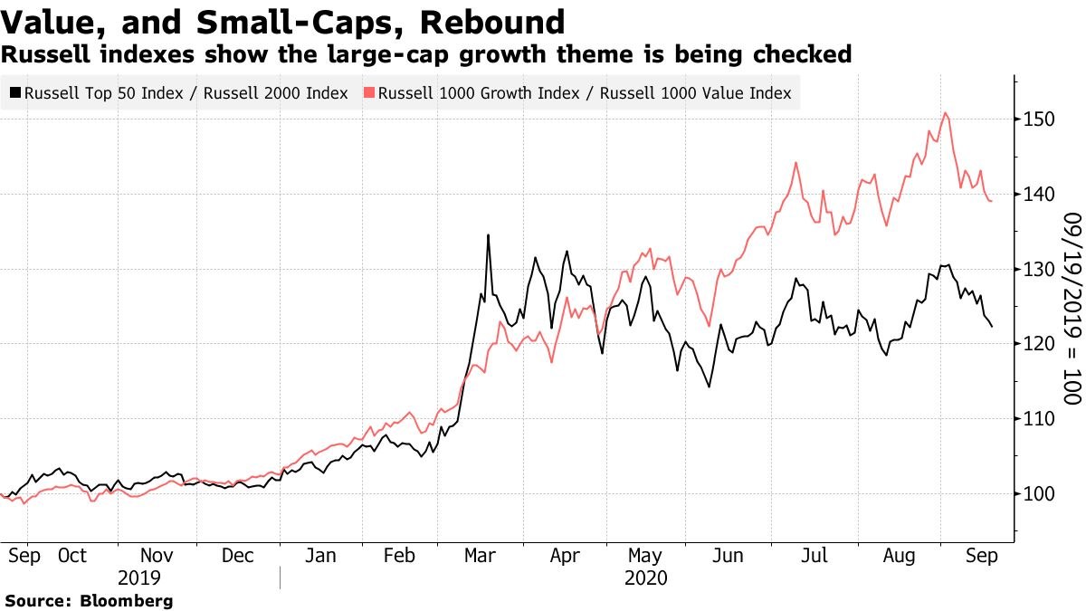 Russell indexes show the large-cap growth theme is being checked