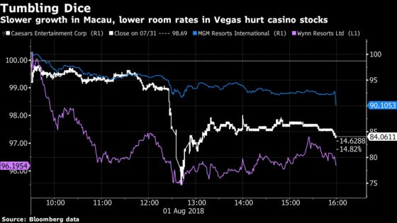 Wynn Resorts Falls After Original Macau Casino Posts Sales Drop
