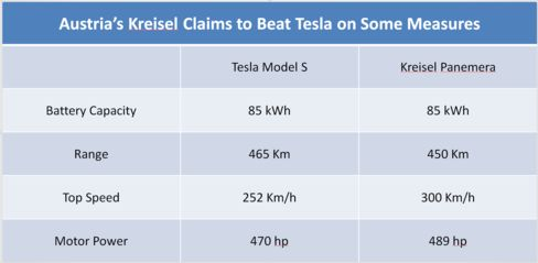 Source: Kreisel and Tesla data compiled by Bloomberg