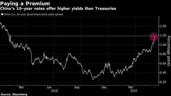 Six-Day Rally in China's Sovereign Bonds Fails to Inspire Bulls