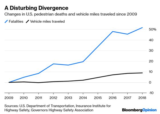 Peak Car's Impending Arrival Has a Deadly Side Effect