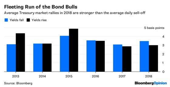 Panic Buying Looks Like the Last Hope of Bond Bulls