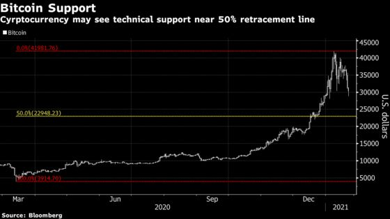 Bitcoin's Volatile Week Rattles Faith in Crypto Resurgence