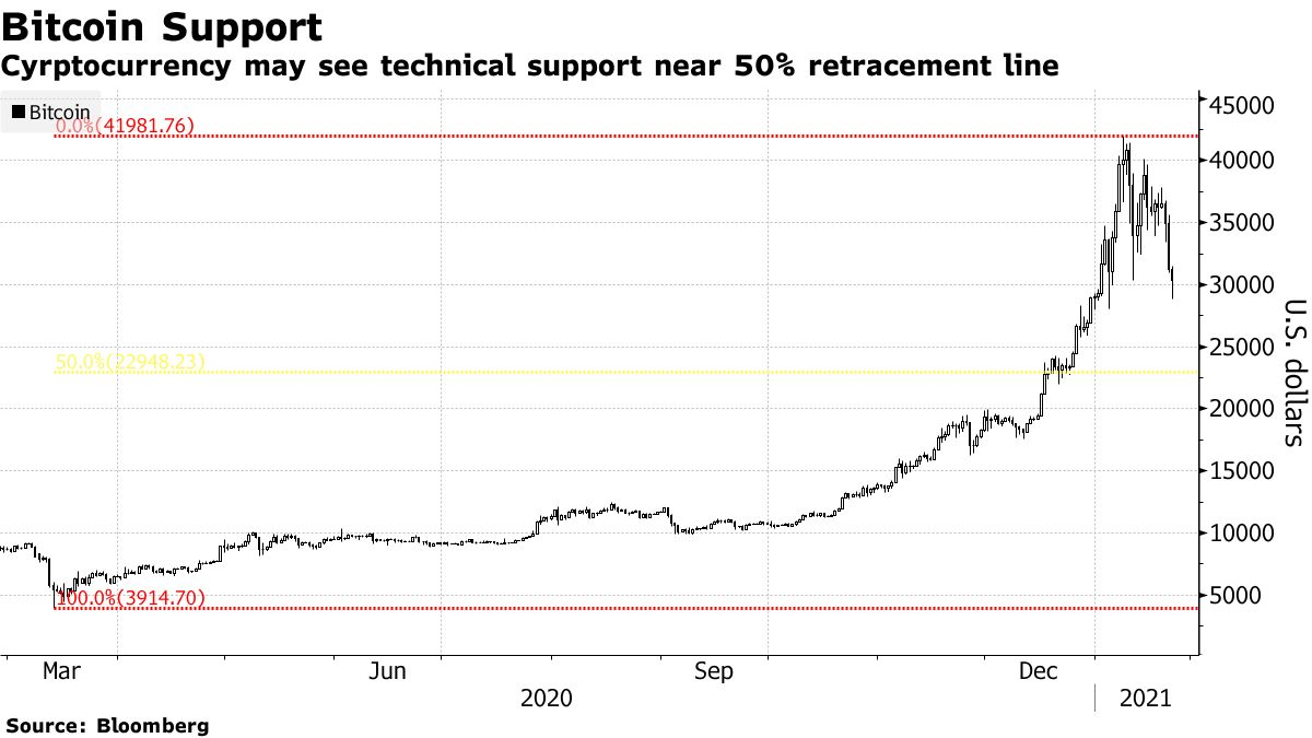 Cyrptocurrency may see technical support near 50% retracement line