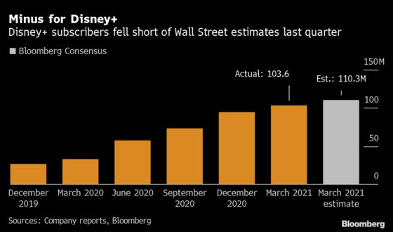 Disney Falls Most in 11 Months After Streaming Growth Falters