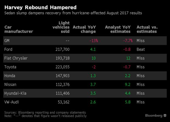 Honda's Rough Accord Results Highlight America's Shift to SUVs