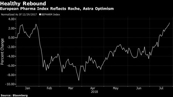 Astra and Roche Get New Growth Engines as Older Drugs Fade