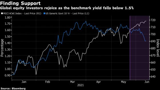 Treasuries' Defiant Rally Thrusts Risk Assets Back Onto Menu