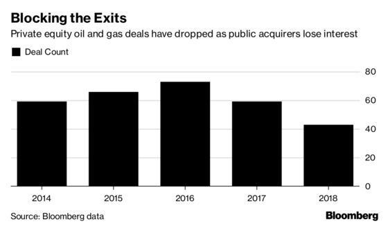 Private Equity Shifting Shale Strategy to Long Haul