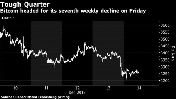 Bitcoin Set to Close Week Near $3,000 as December Losses Mount