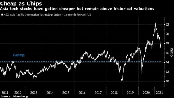 After $690 Billion Slump, Traders See Value in Asia Tech Stocks