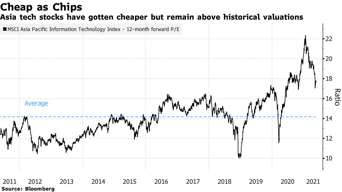 Asia tech stocks have gotten cheaper but remain above historical valuations