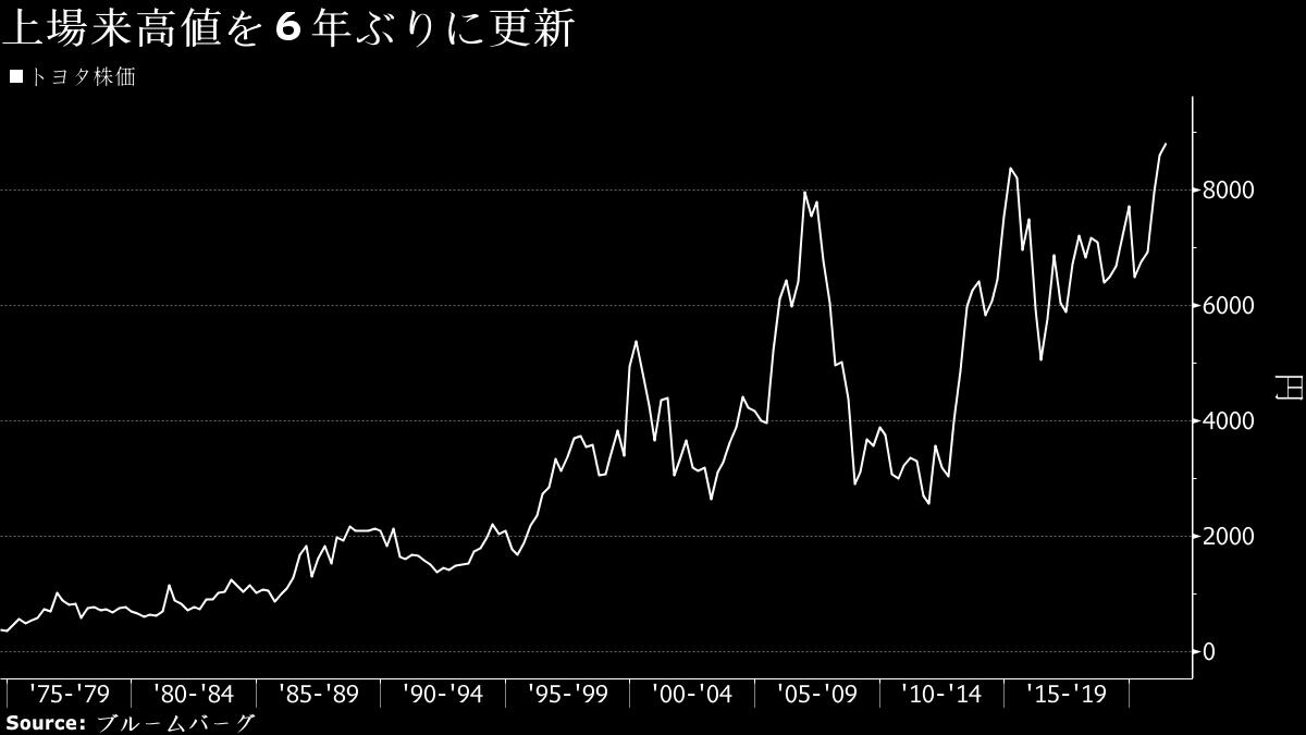 トヨタ 自動車 株価