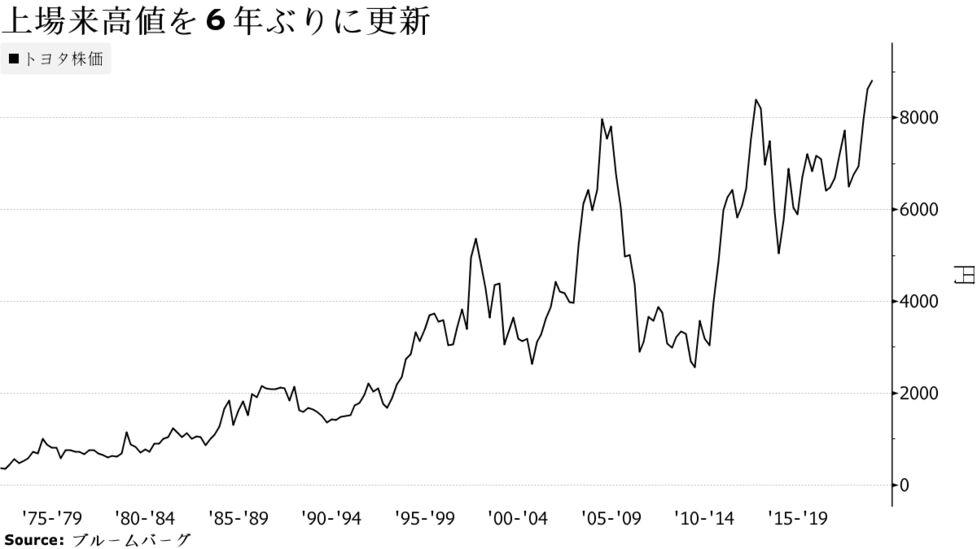自動車 株価 トヨタ トヨタ自動車(7203)の株価予想 配当利回り3%