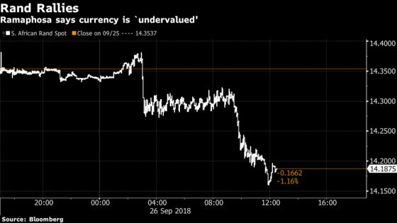 Rand Leads Currency Gains as Ramaphosa Deems It `Undervalued'