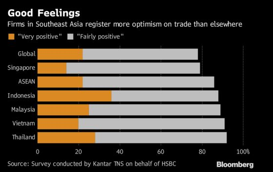 Southeast Asian Firms More Upbeat Than Most on Trade Outlook