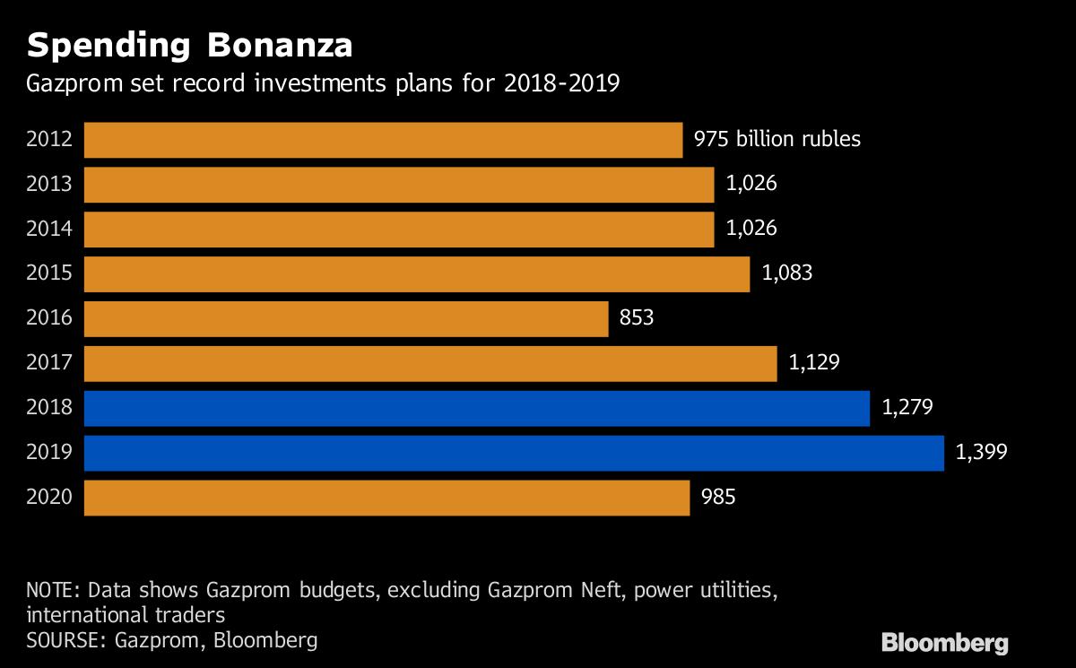 Gazprom Dividende 2021