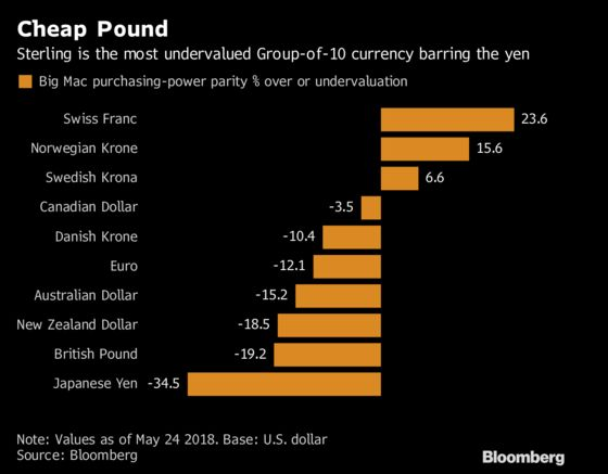 Cheaper Pound May Challenge Case for Currency's Darker Outlook