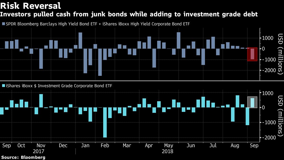 ETF Investors Are Switching Credit Risk for Interest-Rate Danger