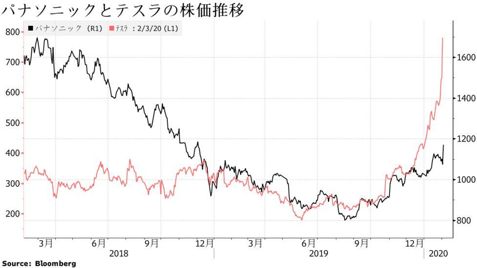 パナソニック 株価