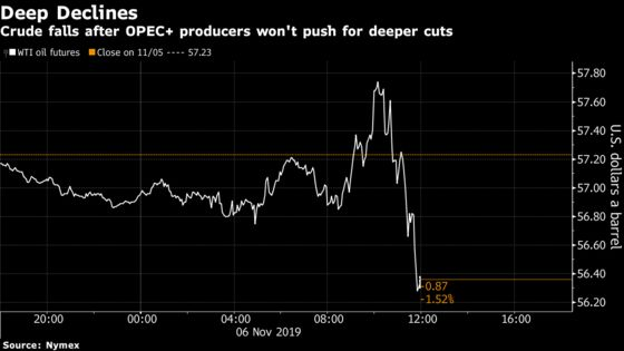 Oil Slides as OPEC Delegates Not Pushing For Deeper Output Cuts