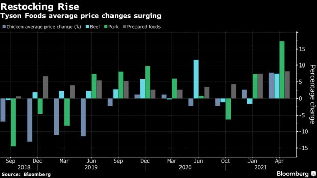 Tyson Foods average price changes surging