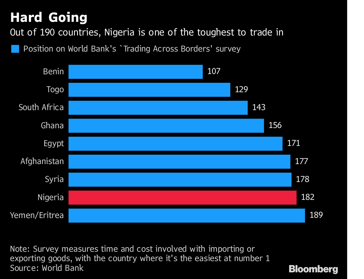Image result for World Bank Survey measures time and cost involved with importing or exporting goods, with the country where it's the easiest at number 1