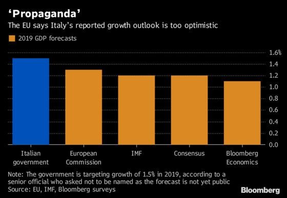 Guessing Game Over Italy Growth Numbers Frustrates EU, Investors