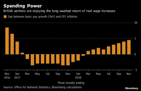 U.K. Wages Are GrowingFaster Than Any TimeSince 2008