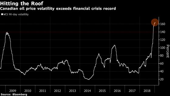 Volatility Jumps in Canadian Oil Market After OPEC-Style Cut