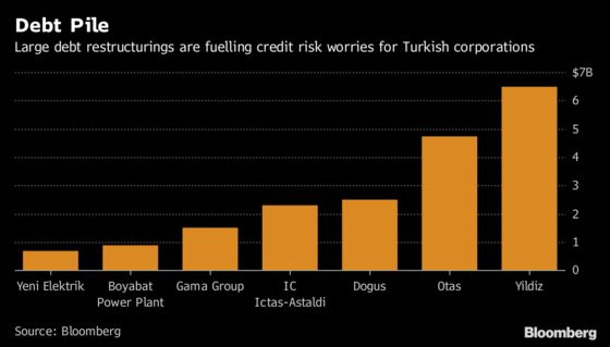 Turkish Banks Face Rising Pile of Debt-Restructuring Demands