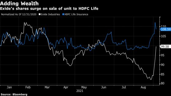 HDFC Life to Acquire Rival in India's Biggest Insurance Deal