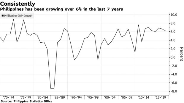 Philippines has been growing over 6% in the last 7 years