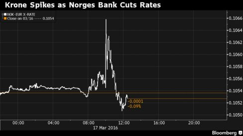 At 10 a.m. Oslo time, Norges Bank unveiled what most economists have dubbed a dovish decision.