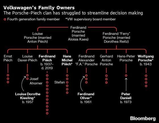 VW Patriarch's Death Puts Spotlight on Billionaire Auto Clan
