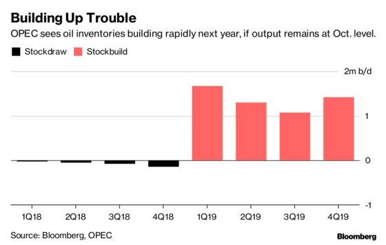 OPEC-Russia Inch Toward Output Cuts, How Far Will They Go?