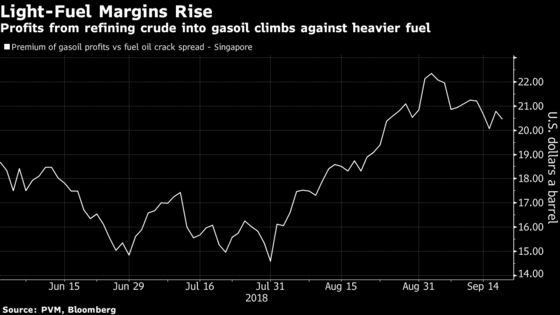Trump's Blow to Iranian Oil Sparks Curious Price Divergence