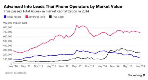 Advanced Info leads True, Total Access in market capitalization