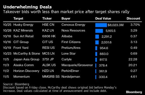 Stock-Market Euphoria Threatens $170 Billion Takeover Wave