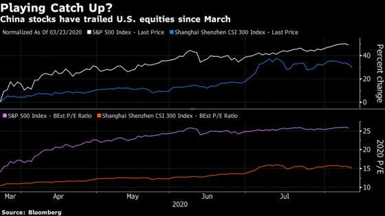 Brevan Howard Alum Bets Chinese Stocks Can Narrow Gap With U.S.