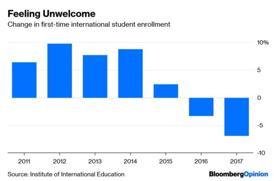 The U.S. Is Crazy to Scare Skilled Immigrants Away
