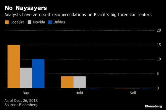 Brazilian Rental Car Demand Expected to RiseThanks to Ride Sharing