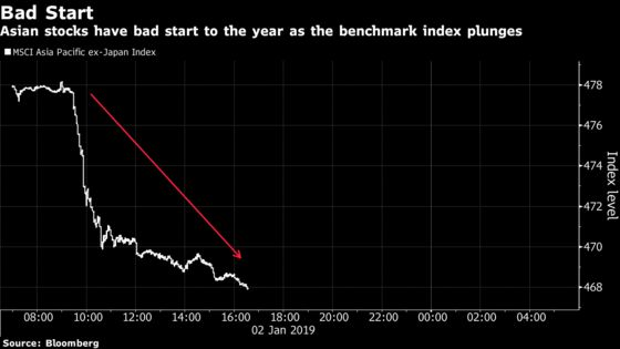 Asia's Stocks Post Worst Start to Year Since 2016: Blame China