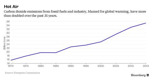 Carbon emissions have soared