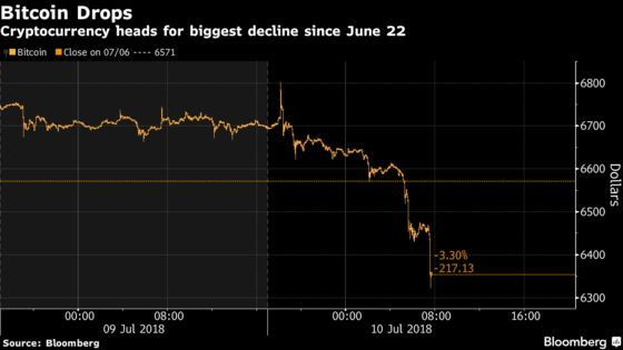 Bitcoin Heads for Its Biggest Drop in More Than Two Weeks